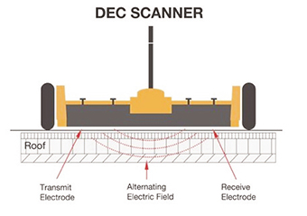Dec Scanner Diagram